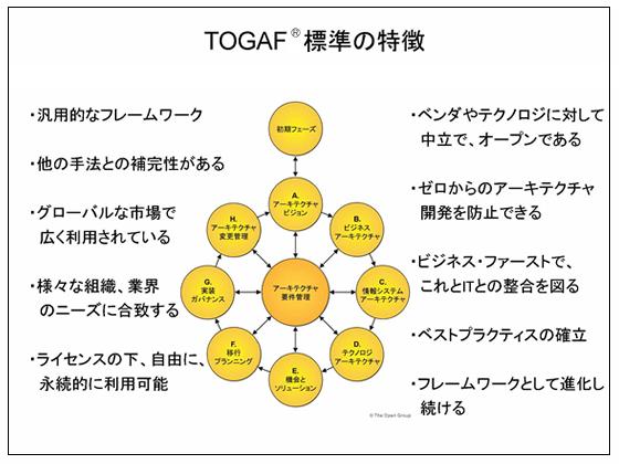 TOGAF - オープン・グループ・ジ...